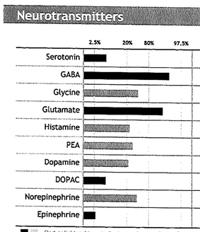 GABA Serotonin Mefloquine toxicity